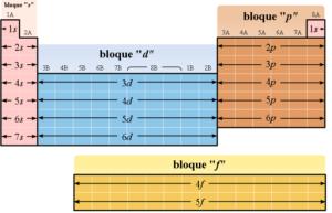 Tabla periódica por bloques