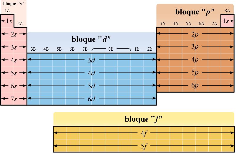 tabla peridica por bloques - Tabla Periodica Moderna Cuantos Elementos Tiene
